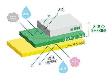 シルビオバリア_構成_450x325